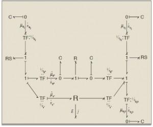 Dynamic System Modelling