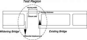 Closure slab test region