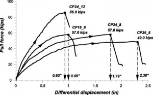 Load and Differential Displacement