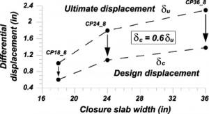 ultimeate deflection versus width