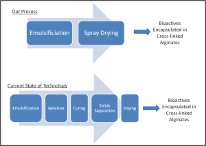process flow illustration